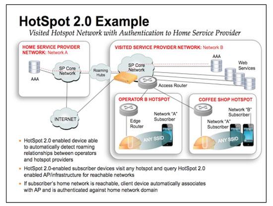 บริการ network server และ hotspot